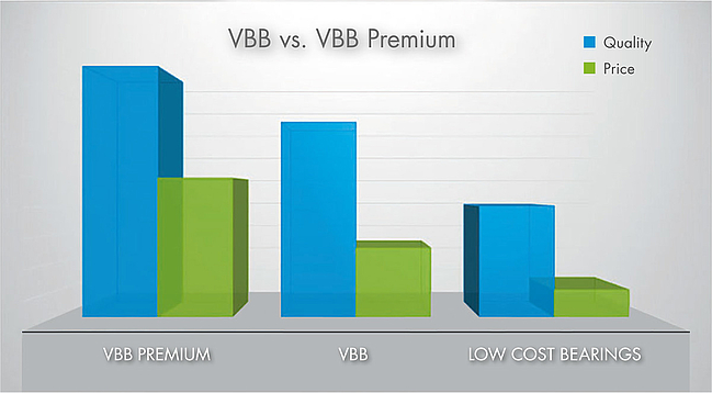 "Graphic for the price-performance ratio of VBB Premium, VBB (Standard) and ""Low cost warehouse"""